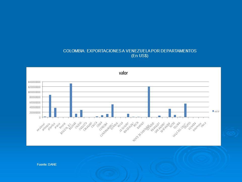 COLOMBIA: EXPORTACIONES A VENEZUELA POR DEPARTAMENTOS (En US$) Fuente: DANE