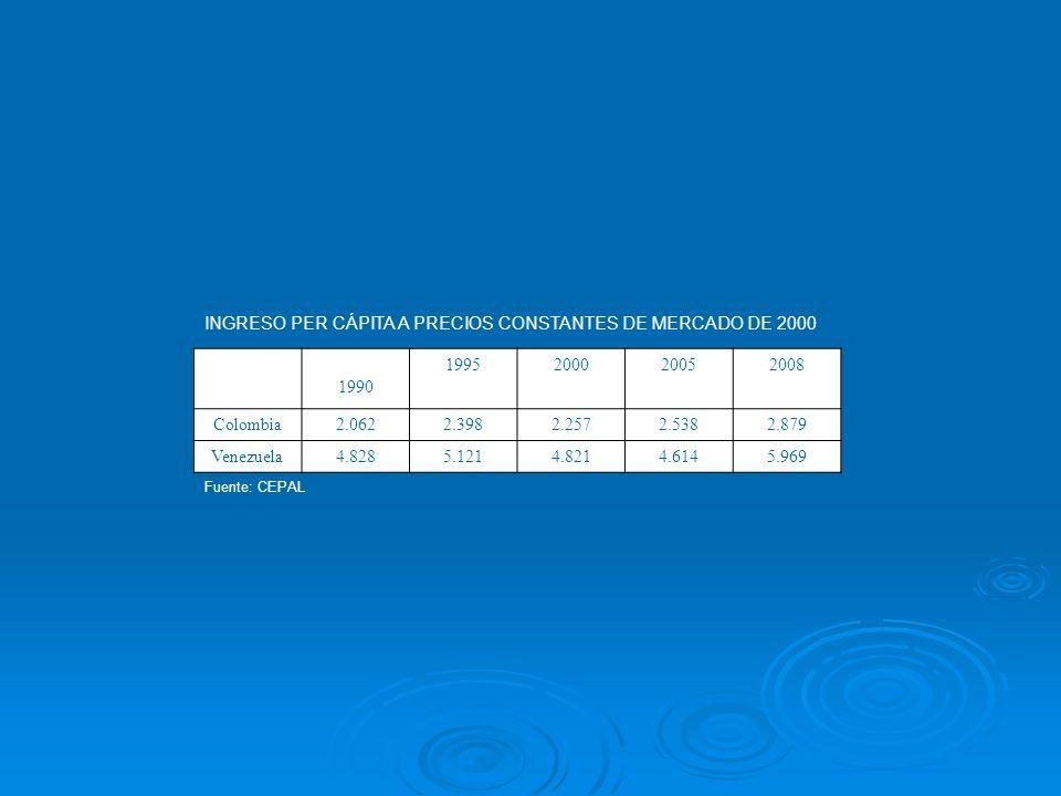 INGRESO PER CÁPITA A PRECIOS CONSTANTES DE MERCADO DE 2000 1990 1995200020052008 Colombia2.0622.3982.2572.5382.879 Venezuela4.8285.1214.8214.6145.969 Fuente: CEPAL