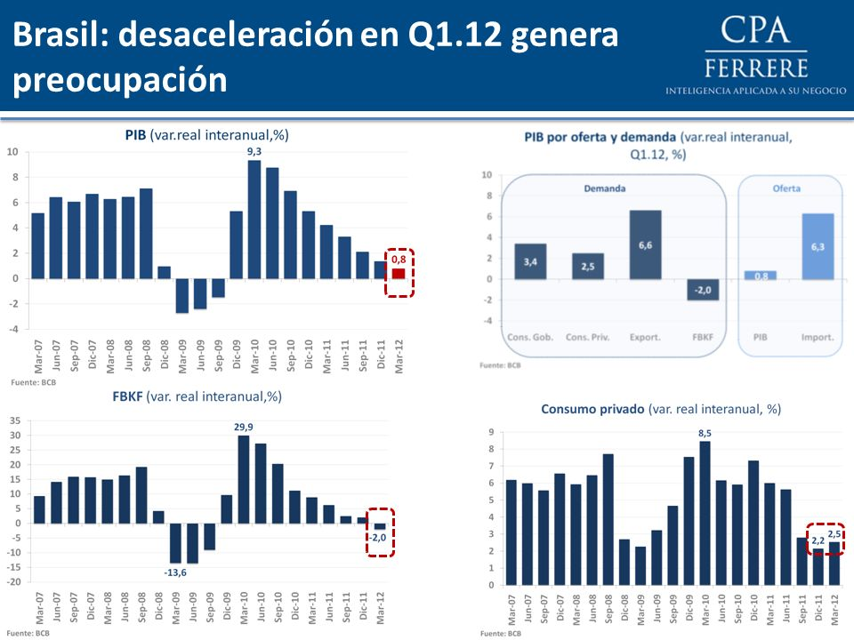 Brasil: desaceleración en Q1.12 genera preocupación