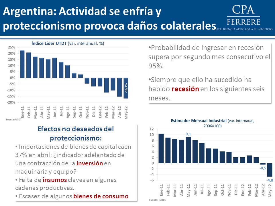 Argentina: Actividad se enfría y proteccionismo provoca daños colaterales Probabilidad de ingresar en recesión supera por segundo mes consecutivo el 9
