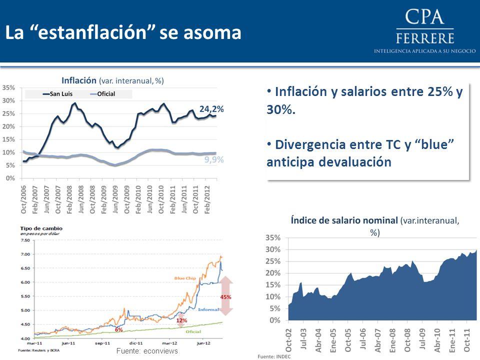 Inflación y salarios entre 25% y 30%. Divergencia entre TC y blue anticipa devaluación Inflación y salarios entre 25% y 30%. Divergencia entre TC y bl