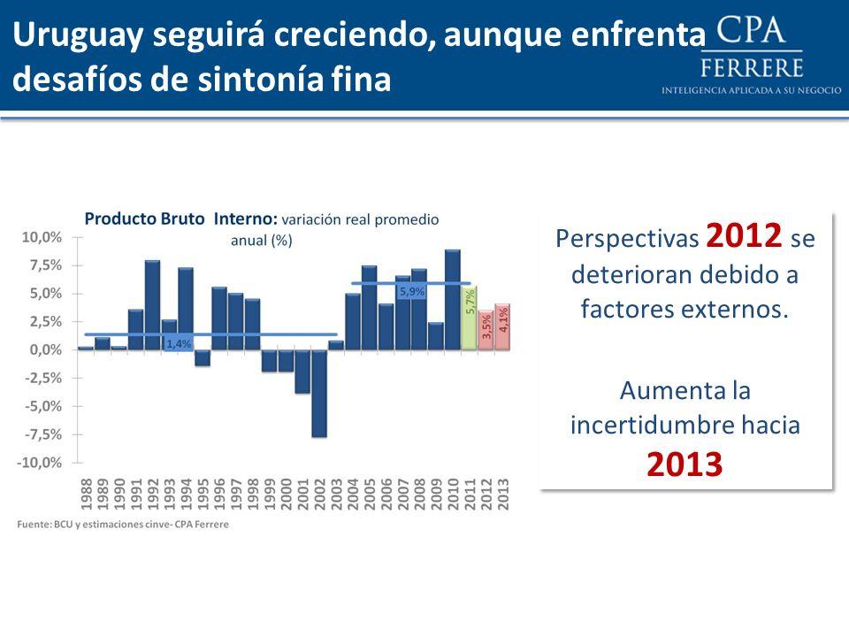 Uruguay seguirá creciendo, aunque enfrenta desafíos de sintonía fina Perspectivas 2012 se deterioran debido a factores externos. Aumenta la incertidum