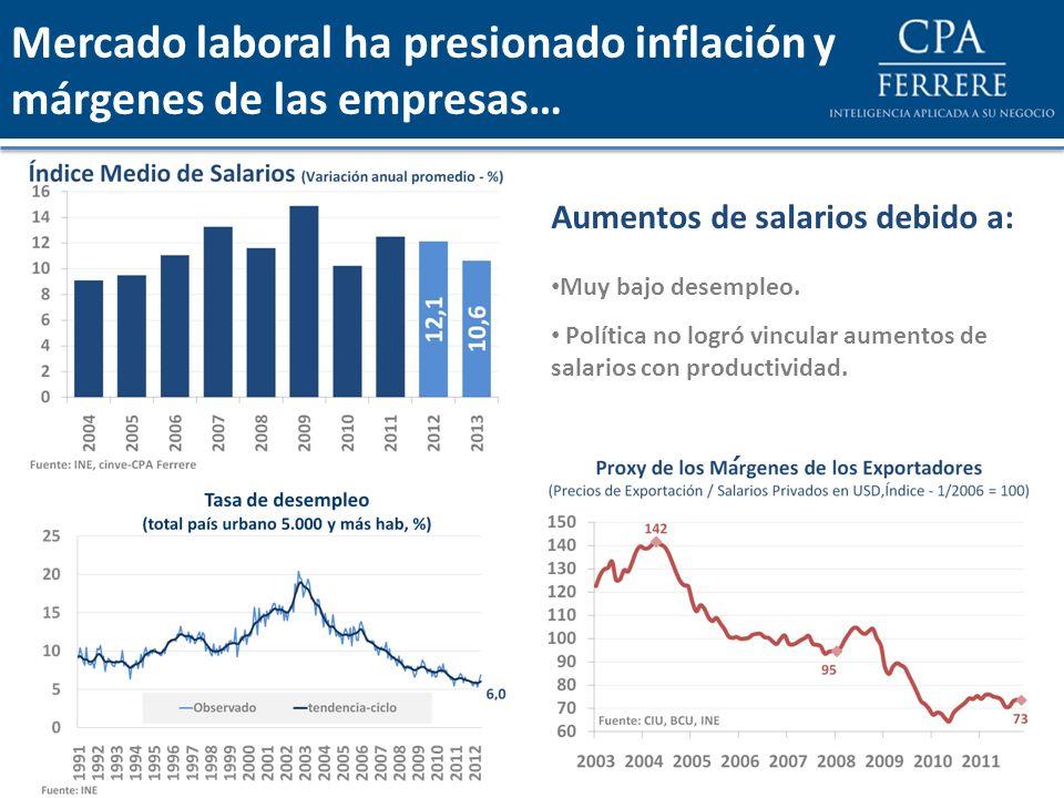 Mercado laboral ha presionado inflación y márgenes de las empresas… Aumentos de salarios debido a: Muy bajo desempleo. Política no logró vincular aume