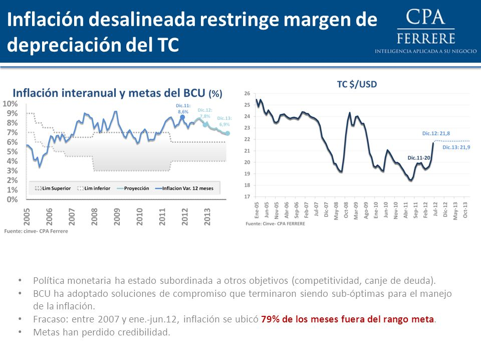 Inflación desalineada restringe margen de depreciación del TC Política monetaria ha estado subordinada a otros objetivos (competitividad, canje de deu