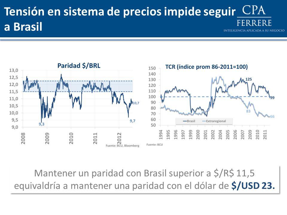 Tensión en sistema de precios impide seguir a Brasil Mantener un paridad con Brasil superior a $/R$ 11,5 equivaldría a mantener una paridad con el dól