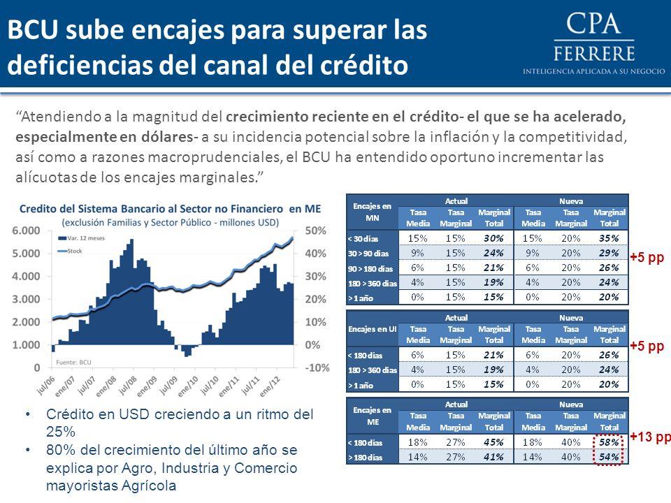 BCU sube encajes para superar las deficiencias del canal del crédito Atendiendo a la magnitud del crecimiento reciente en el crédito- el que se ha ace