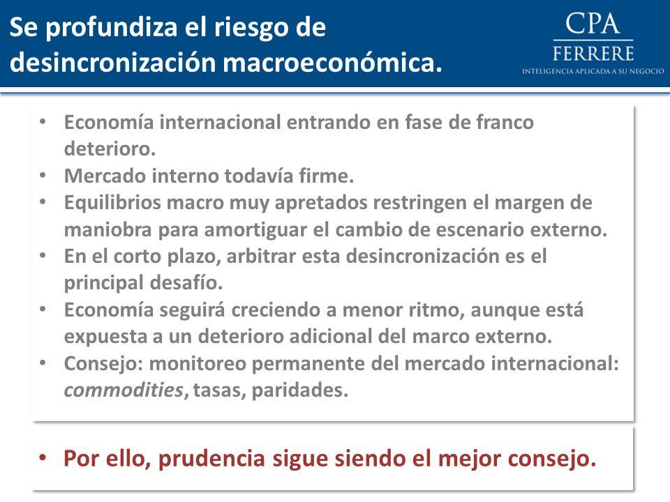 Se profundiza el riesgo de desincronización macroeconómica. Economía internacional entrando en fase de franco deterioro. Mercado interno todavía firme