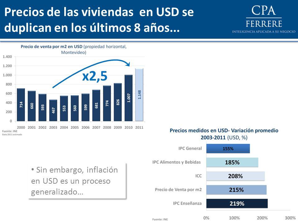 Sin embargo, inflación en USD es un proceso generalizado… x2,5 Precios de las viviendas en USD se duplican en los últimos 8 años...