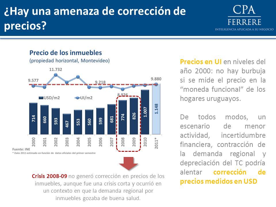 ¿Hay una amenaza de corrección de precios? Precios en UI en niveles del año 2000: no hay burbuja si se mide el precio en la moneda funcional de los ho