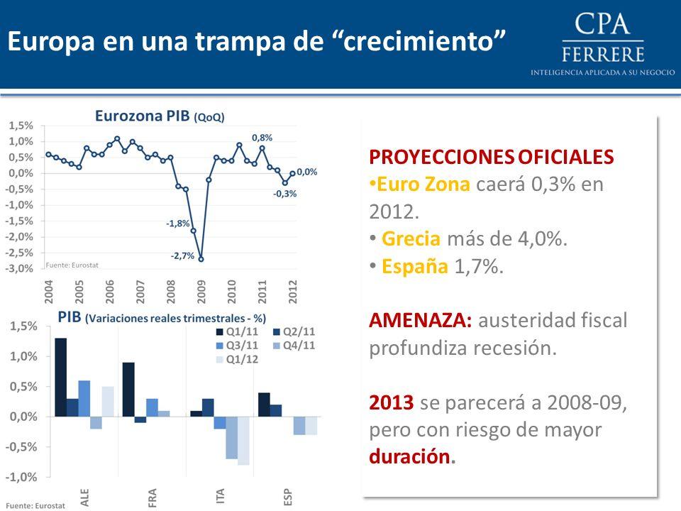 PROYECCIONES OFICIALES Euro Zona caerá 0,3% en 2012. Grecia más de 4,0%. España 1,7%. AMENAZA: austeridad fiscal profundiza recesión. 2013 se parecerá