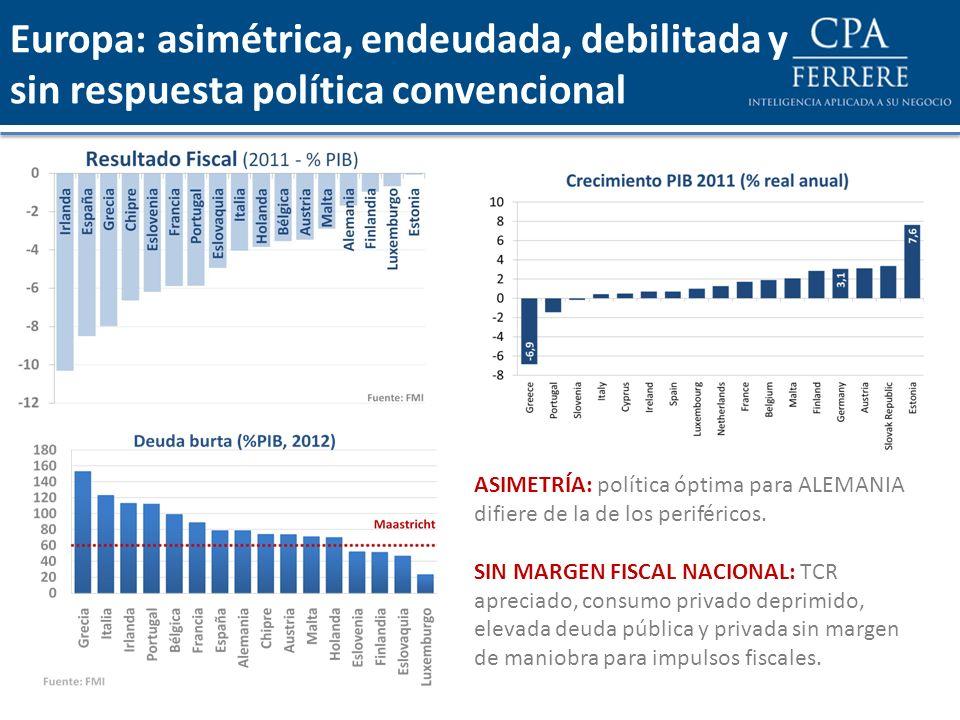 Europa: asimétrica, endeudada, debilitada y sin respuesta política convencional ASIMETRÍA: política óptima para ALEMANIA difiere de la de los periféri