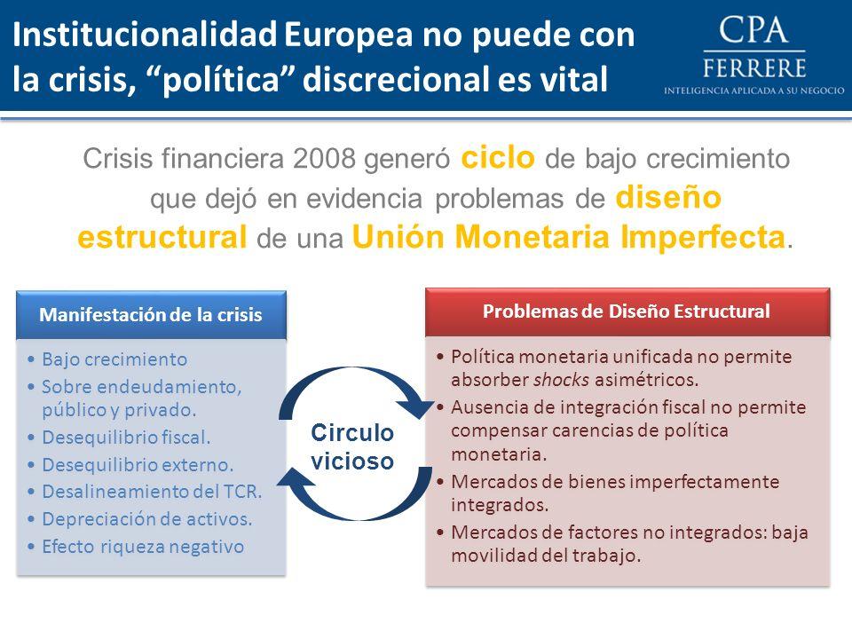 Institucionalidad Europea no puede con la crisis, política discrecional es vital Crisis financiera 2008 generó ciclo de bajo crecimiento que dejó en e