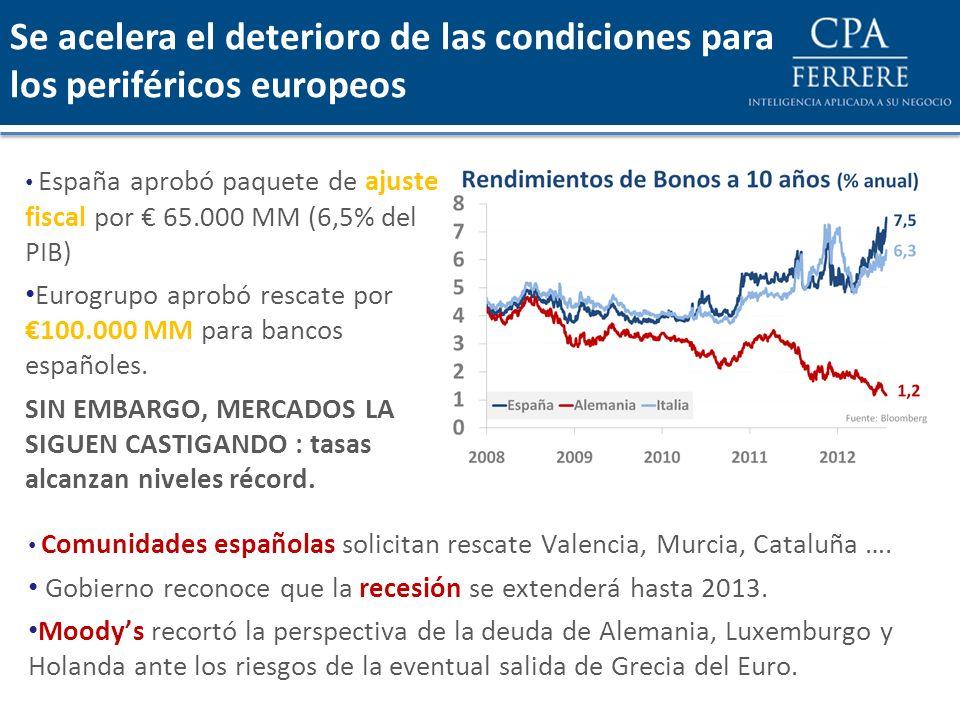 España aprobó paquete de ajuste fiscal por 65.000 MM (6,5% del PIB) Eurogrupo aprobó rescate por 100.000 MM para bancos españoles. SIN EMBARGO, MERCAD