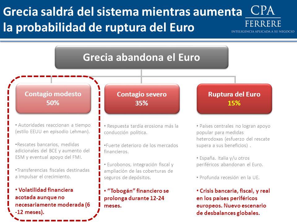 Grecia saldrá del sistema mientras aumenta la probabilidad de ruptura del Euro Contagio modesto 50% Contagio modesto 50% Contagio severo 35% Contagio
