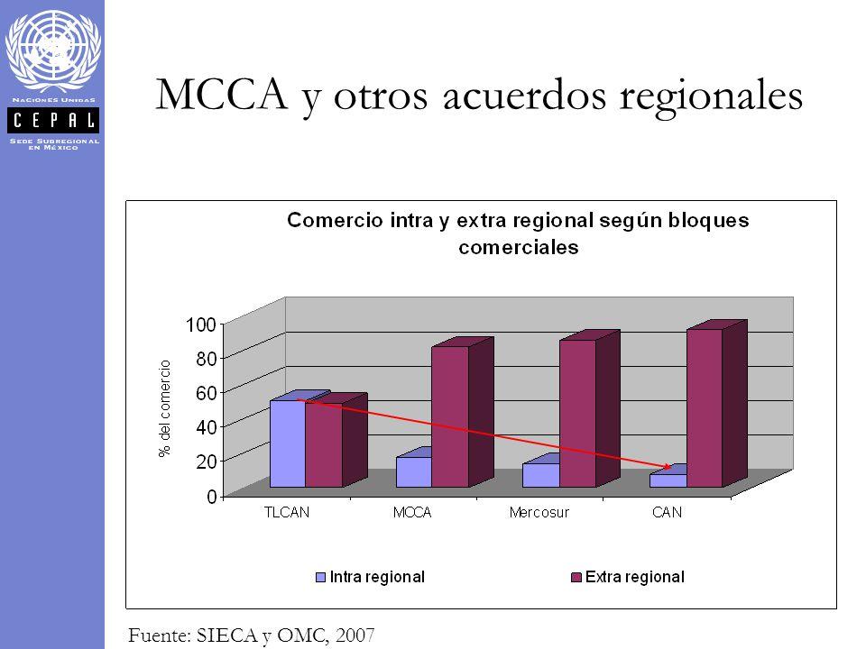 MCCA y otros acuerdos regionales Fuente: SIECA y OMC, 2007