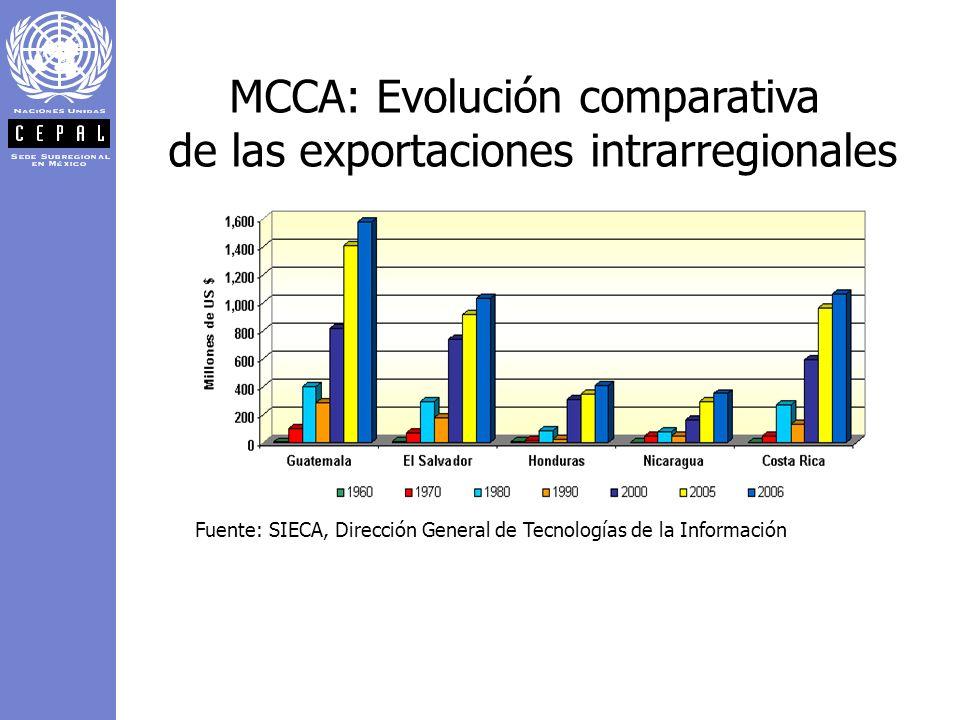 MCCA: Evolución comparativa de las exportaciones intrarregionales Fuente: SIECA, Dirección General de Tecnologías de la Información