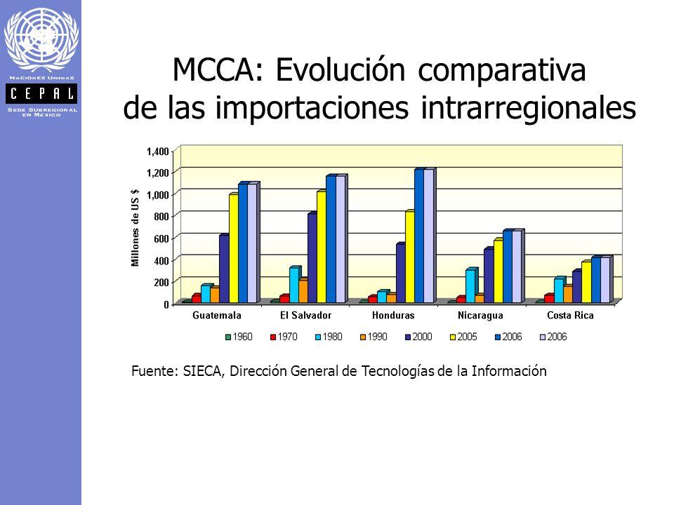 MCCA: Evolución comparativa de las importaciones intrarregionales Fuente: SIECA, Dirección General de Tecnologías de la Información