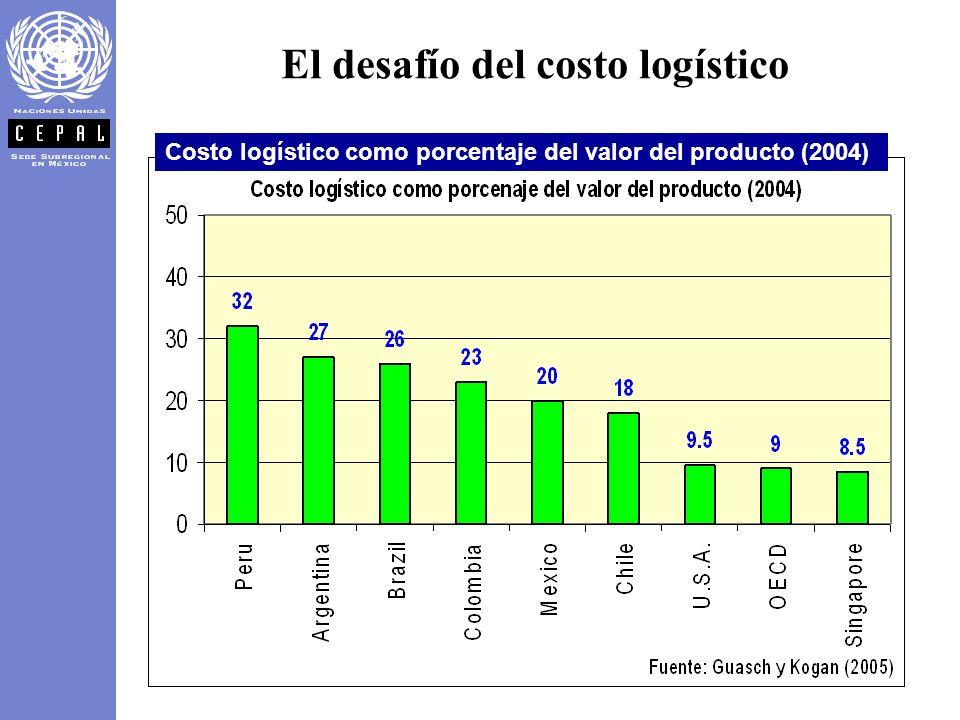 El desafío del costo logístico Costo logístico como porcentaje del valor del producto (2004)