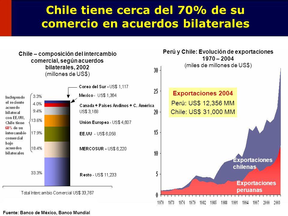 10 Fuente: Banco de México, Banco Mundial Perú y Chile: Evolución de exportaciones 1970 – 2004 (miles de millones de US$) Chile tiene cerca del 70% de