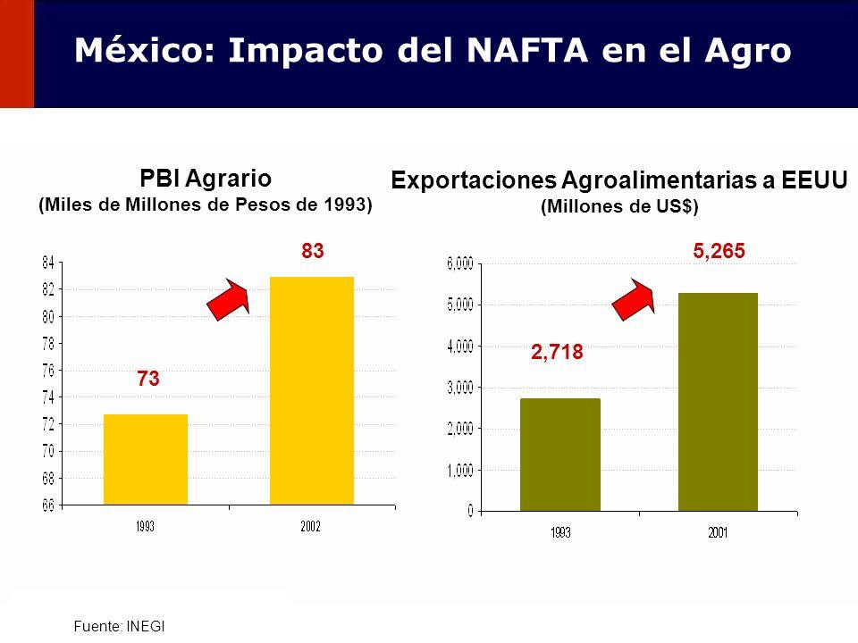 101 Fuente: INEGI PBI Agrario (Miles de Millones de Pesos de 1993) 73 83 Exportaciones Agroalimentarias a EEUU (Millones de US$) 2,718 5,265 México: I