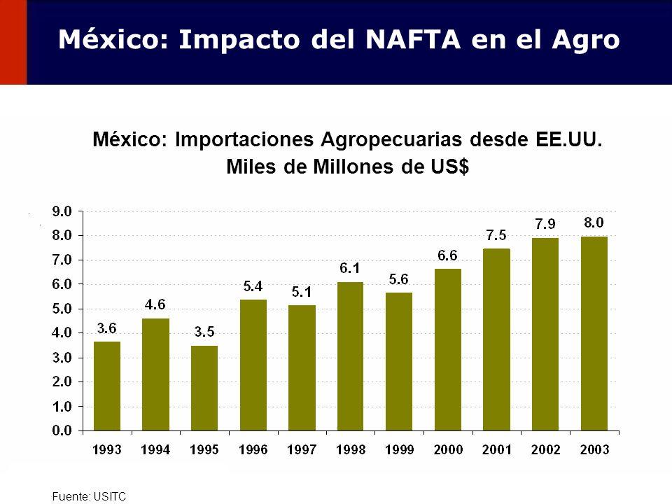 105 México: Importaciones Agropecuarias desde EE.UU. Miles de Millones de US$ Fuente: USITC México: Impacto del NAFTA en el Agro