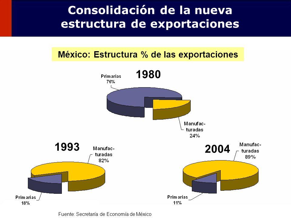 108 1980 1993 2004 México: Estructura % de las exportaciones Consolidación de la nueva estructura de exportaciones Fuente: Secretaría de Economía de M