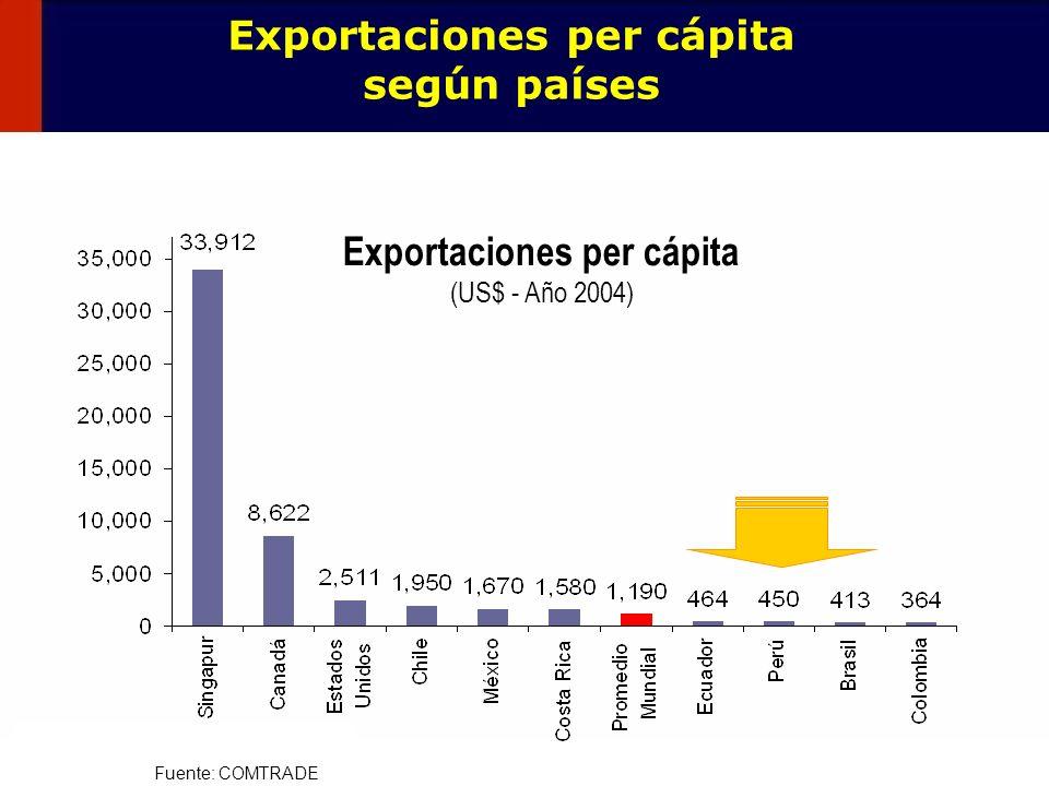 11 Fuente: COMTRADE Exportaciones per cápita según países Exportaciones per cápita (US$ - Año 2004)