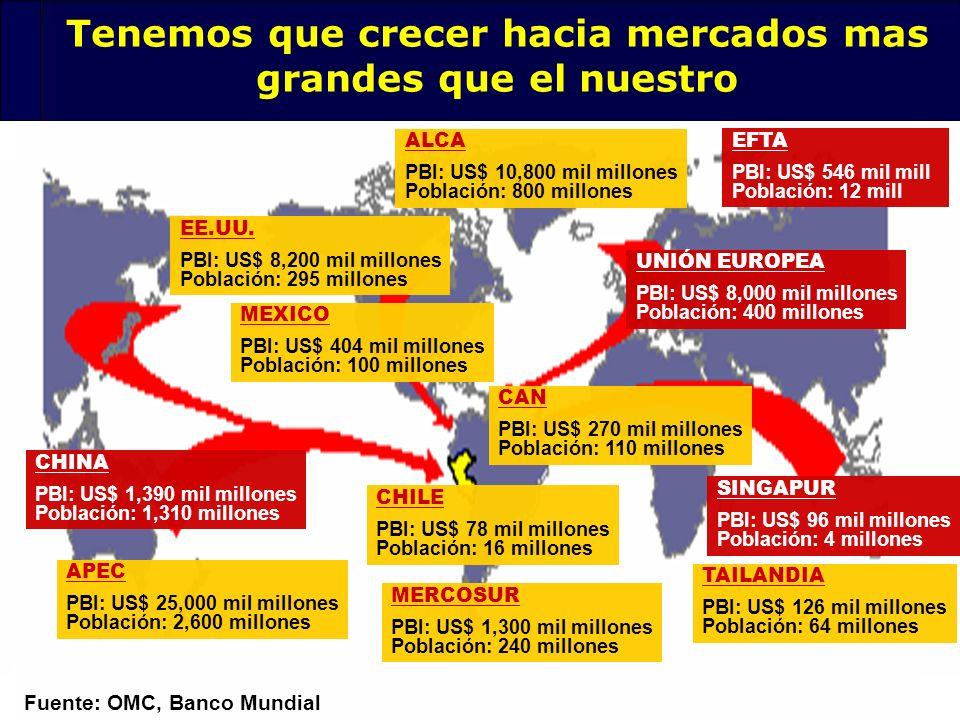 116 Fuente: OMC, Banco Mundial Tenemos que crecer hacia mercados mas grandes que el nuestro EE.UU. PBI: US$ 8,200 mil millones Población: 295 millones