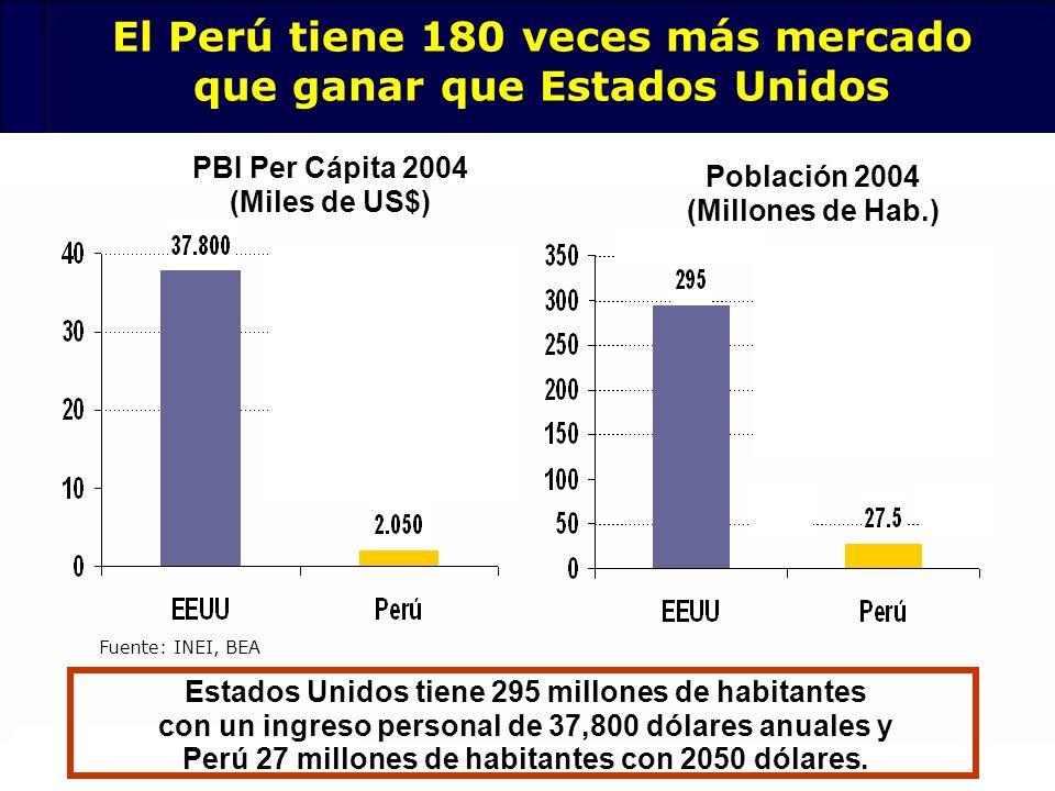119 Fuente: INEI, BEA PBI Per Cápita 2004 (Miles de US$) Población 2004 (Millones de Hab.) El Perú tiene 180 veces más mercado que ganar que Estados U