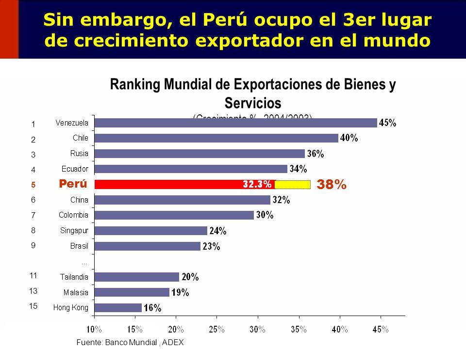 12 Sin embargo, el Perú ocupo el 3er lugar de crecimiento exportador en el mundo Ranking Mundial de Exportaciones de Bienes y Servicios (Crecimiento %
