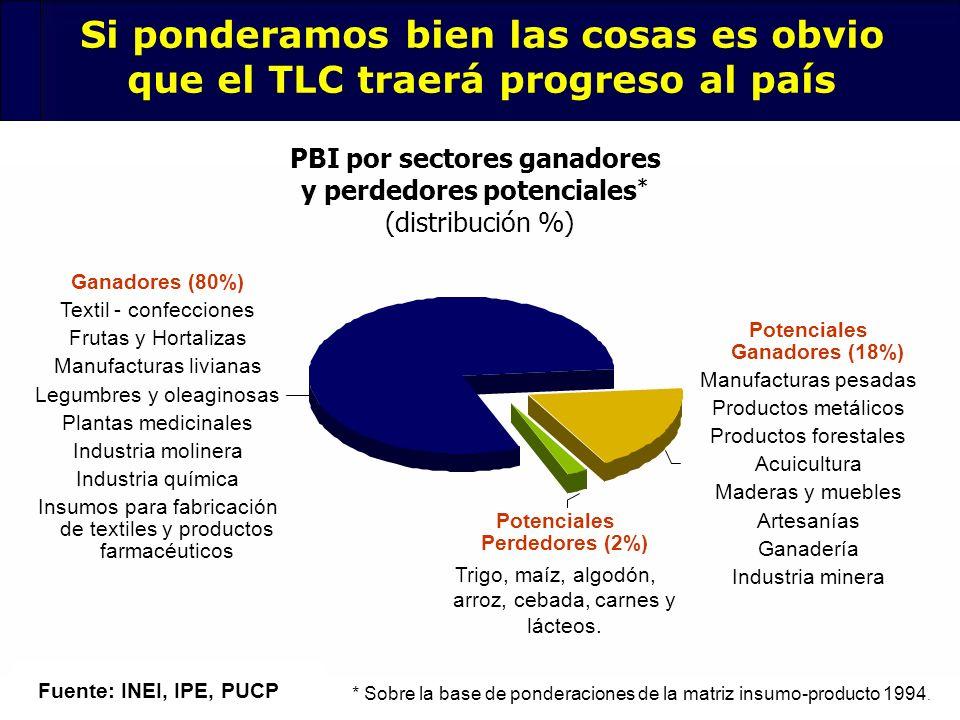 120 Si ponderamos bien las cosas es obvio que el TLC traerá progreso al país Fuente: INEI, IPE, PUCP PBI por sectores ganadores y perdedores potencial