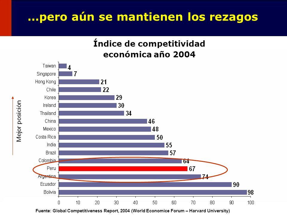 128 …pero aún se mantienen los rezagos Índice de competitividad económica año 2004 Fuente: Global Competitiveness Report, 2004 (World Economice Forum