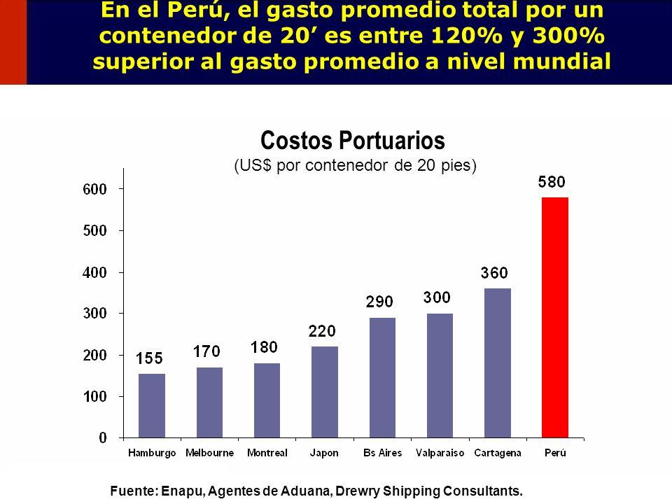 129 En el Perú, el gasto promedio total por un contenedor de 20 es entre 120% y 300% superior al gasto promedio a nivel mundial Costos Portuarios (US$