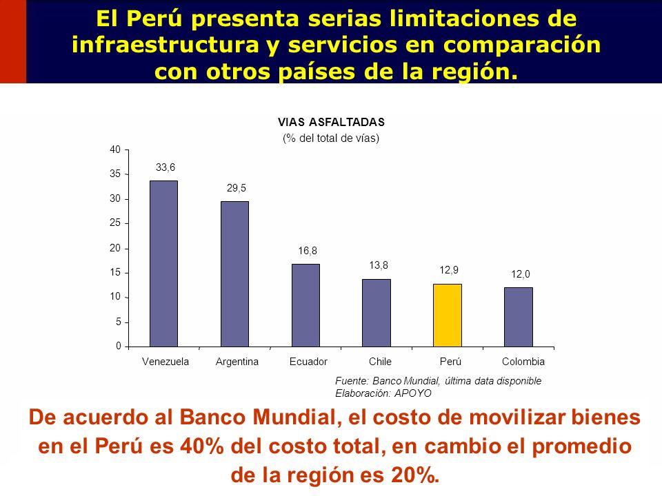 130 El Perú presenta serias limitaciones de infraestructura y servicios en comparación con otros países de la región. VIAS ASFALTADAS (% del total de