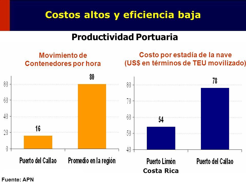 131 Costos altos y eficiencia baja Fuente: APN Movimiento de Contenedores por hora Costo por estadía de la nave (US$ en términos de TEU movilizado) Pr