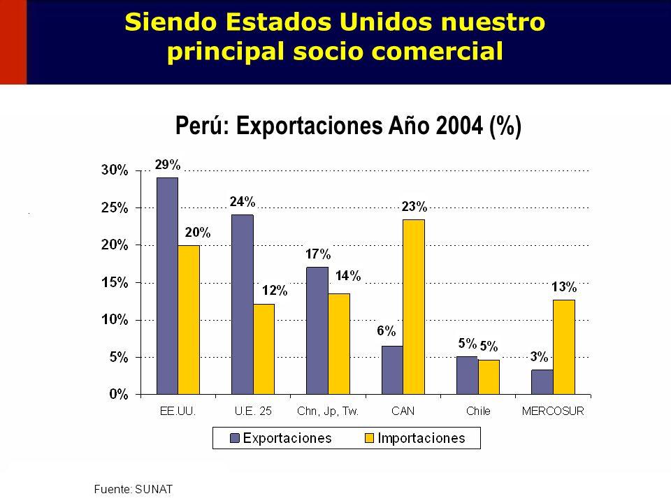 14 Siendo Estados Unidos nuestro principal socio comercial Fuente: SUNAT Perú: Exportaciones Año 2004 (%)
