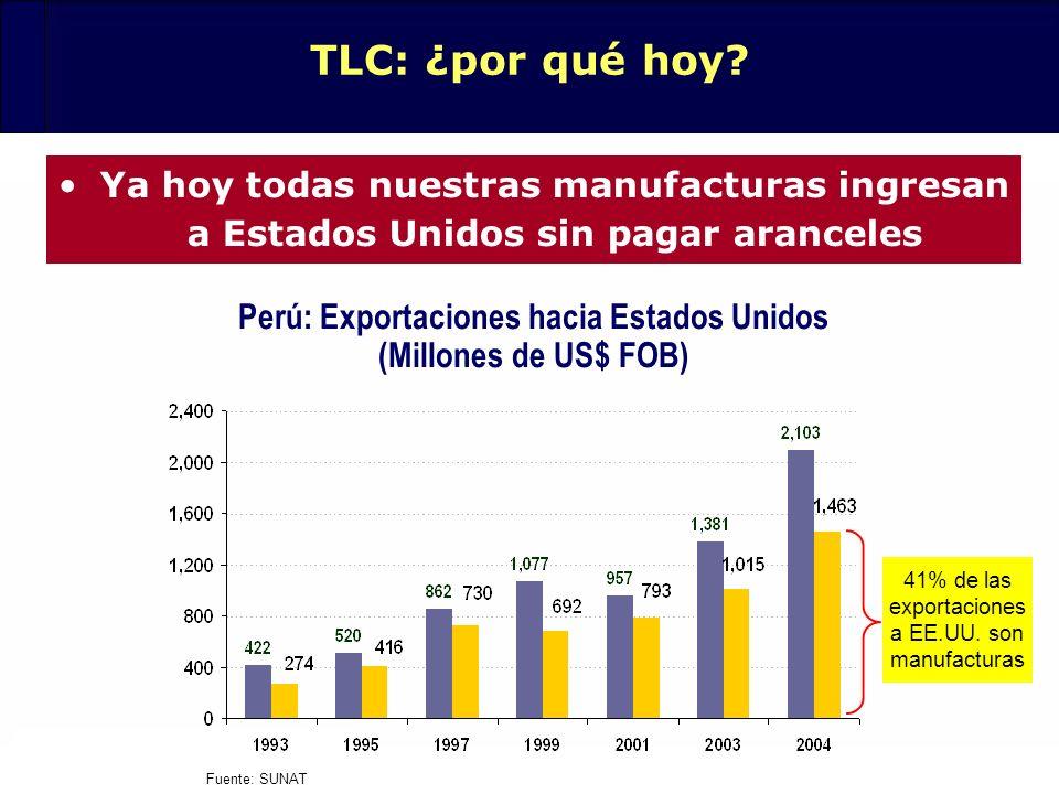 24 TLC: ¿por qué hoy? Ya hoy todas nuestras manufacturas ingresan a Estados Unidos sin pagar aranceles Perú: Exportaciones hacia Estados Unidos (Millo