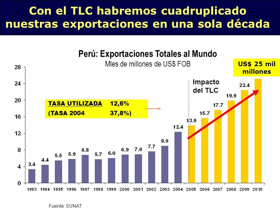 26 Perú: Exportaciones Totales al Mundo Mles de millones de US$ FOB Fuente: SUNAT Impacto del TLC Con el TLC habremos cuadruplicado nuestras exportaci