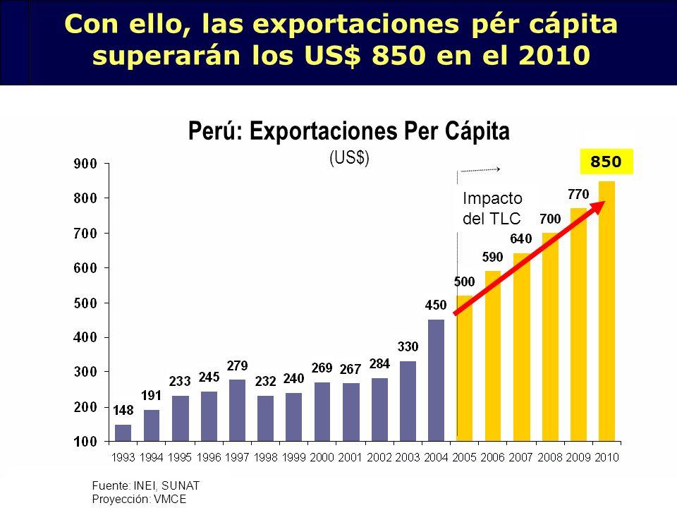 27 Con ello, las exportaciones pér cápita superarán los US$ 850 en el 2010 Perú: Exportaciones Per Cápita (US$) Fuente: INEI, SUNAT Proyección: VMCE 8