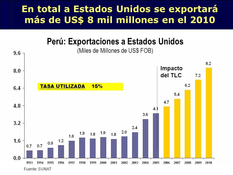 28 Fuente: SUNAT En total a Estados Unidos se exportará más de US$ 8 mil millones en el 2010 Perú: Exportaciones a Estados Unidos (Miles de Millones d