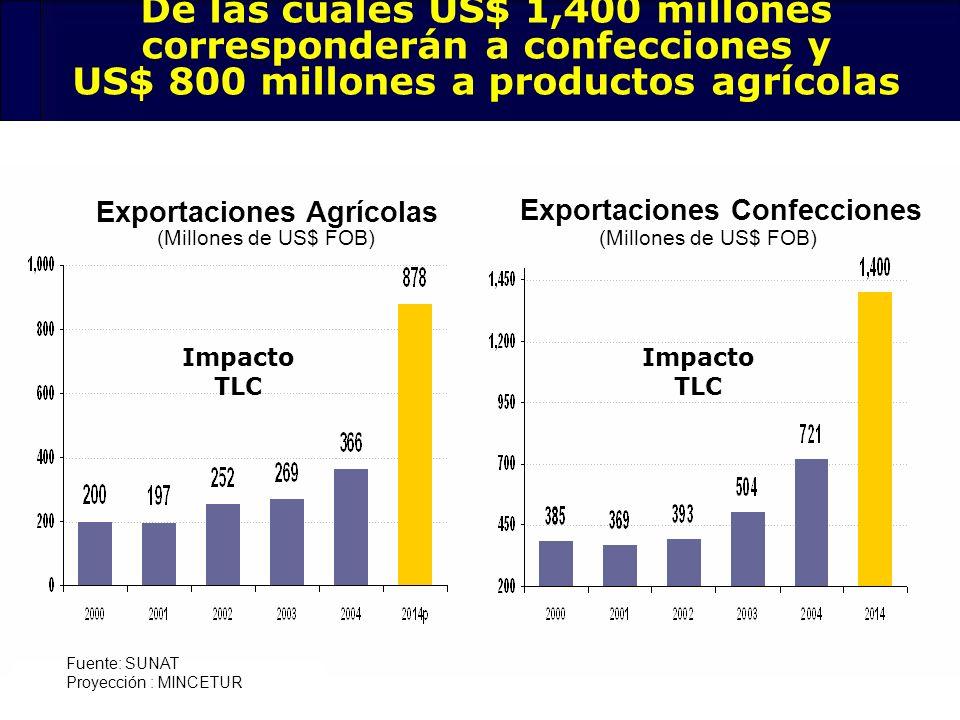 29 Fuente: SUNAT Proyección : MINCETUR De las cuales US$ 1,400 millones corresponderán a confecciones y US$ 800 millones a productos agrícolas Exporta