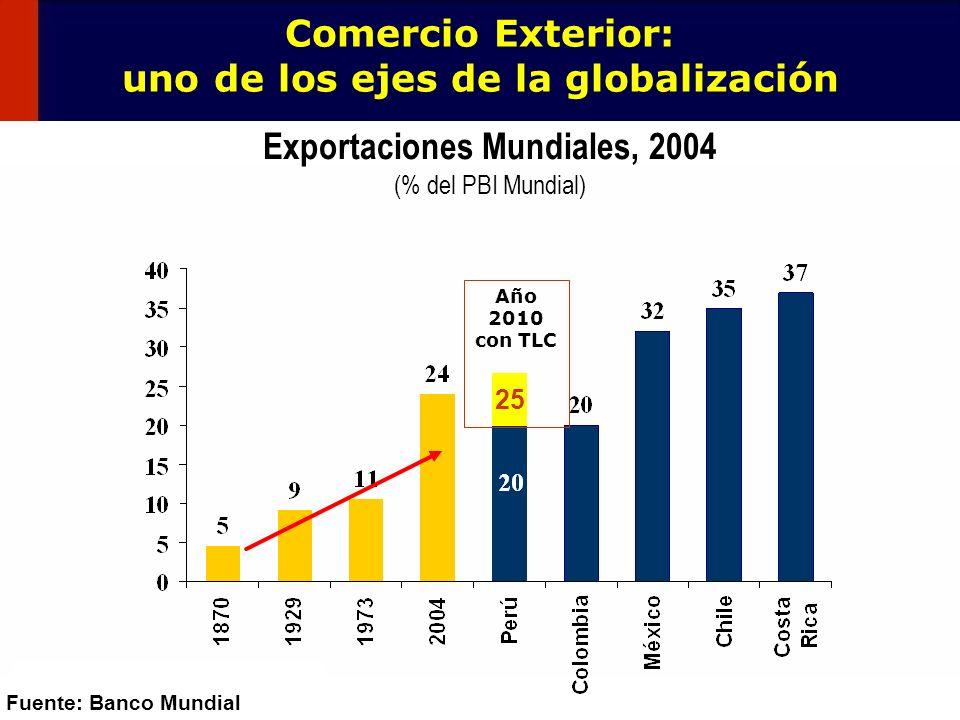 3 Exportaciones Mundiales, 2004 (% del PBI Mundial) Fuente: Bancos Centrales Comercio Exterior: uno de los ejes de la globalización Fuente: Banco Mund
