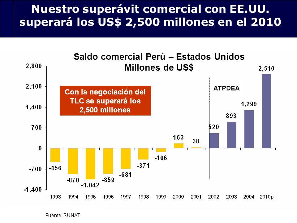 30 Fuente: SUNAT Con la negociación del TLC se superará los 2,500 millones Saldo comercial Perú – Estados Unidos Millones de US$ Nuestro superávit com