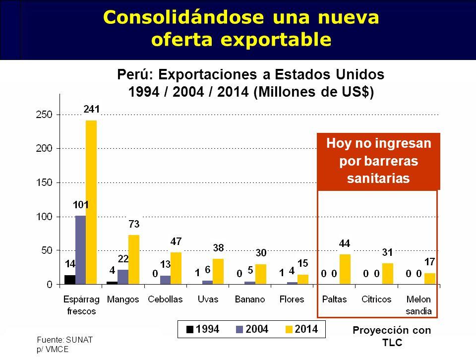 32 Fuente: SUNAT p/ VMCE Perú: Exportaciones a Estados Unidos 1994 / 2004 / 2014 (Millones de US$) Proyección con TLC Hoy no ingresan por barreras san