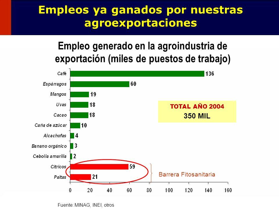 33 Empleo generado en la agroindustria de exportación (miles de puestos de trabajo) Fuente: MINAG, INEI, otros Barrera Fitosanitaria TOTAL AÑO 2004 35