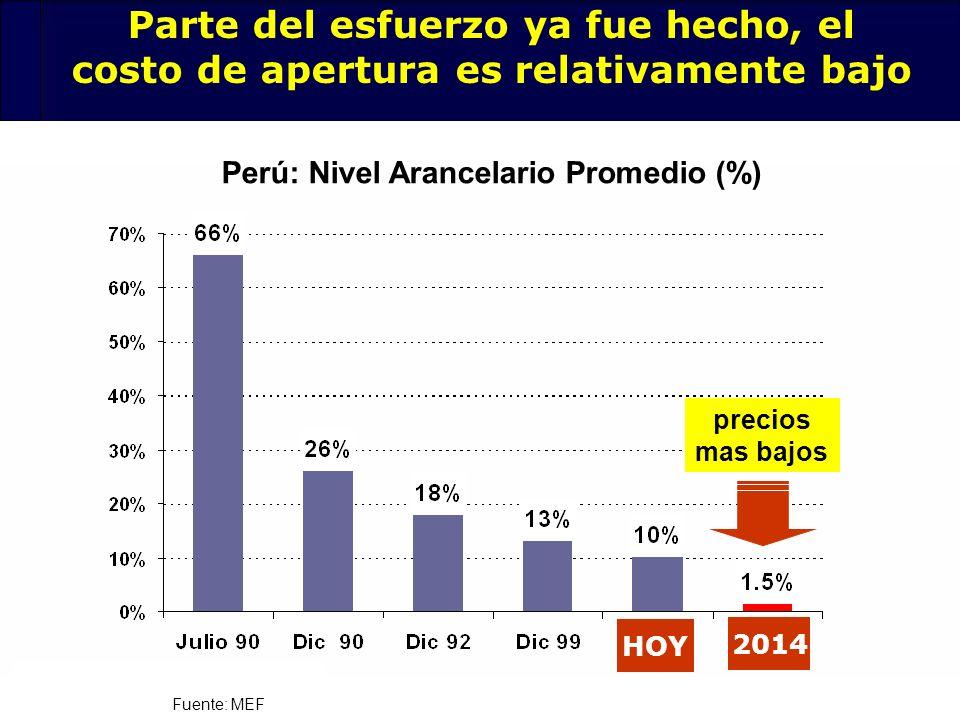 34 Perú: Nivel Arancelario Promedio (%) Fuente: MEF Parte del esfuerzo ya fue hecho, el costo de apertura es relativamente bajo precios mas bajos HOY