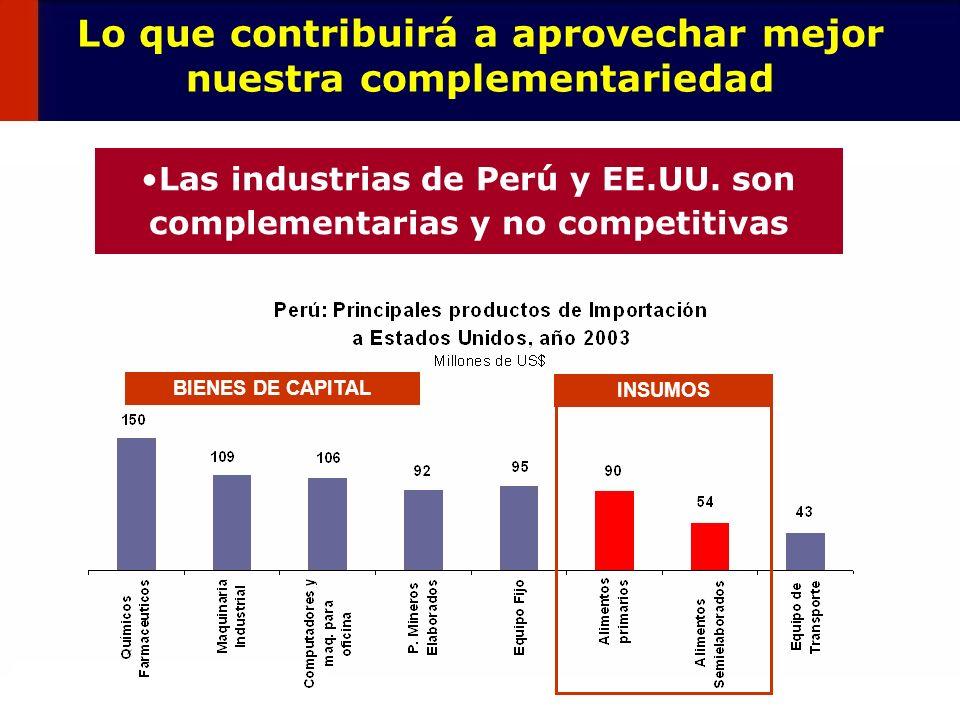 35 Lo que contribuirá a aprovechar mejor nuestra complementariedad Las industrias de Perú y EE.UU. son complementarias y no competitivas INSUMOS BIENE