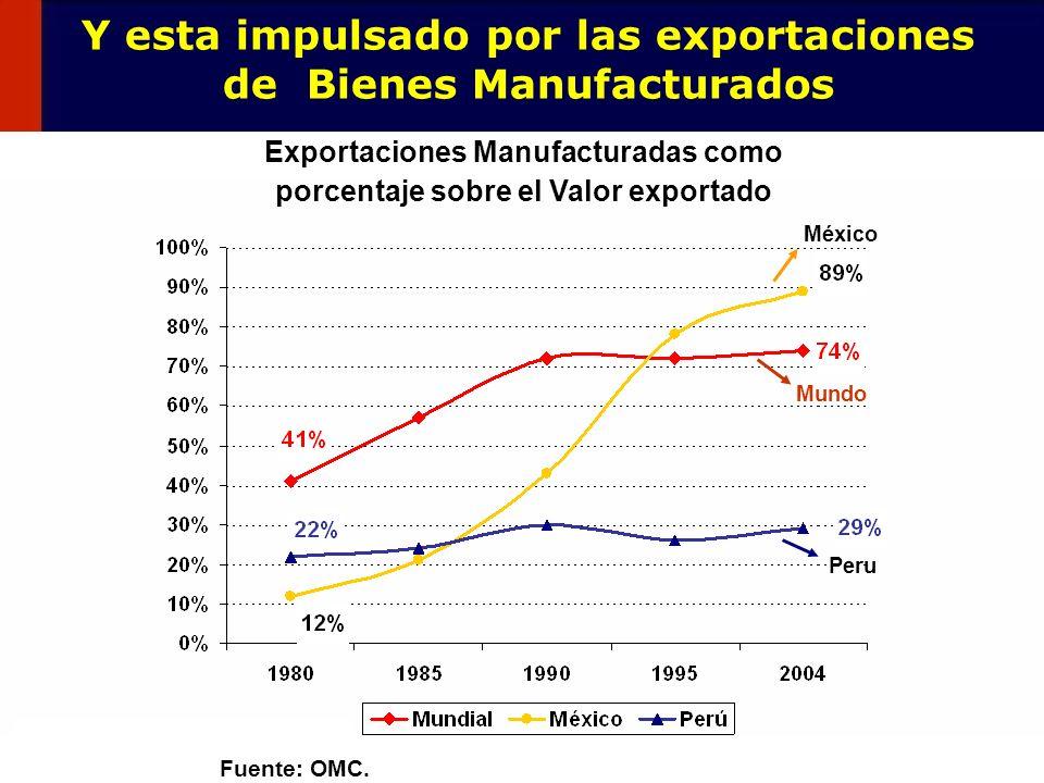 4 Y esta impulsado por las exportaciones de Bienes Manufacturados Fuente: OMC. Exportaciones Manufacturadas como porcentaje sobre el Valor exportado P