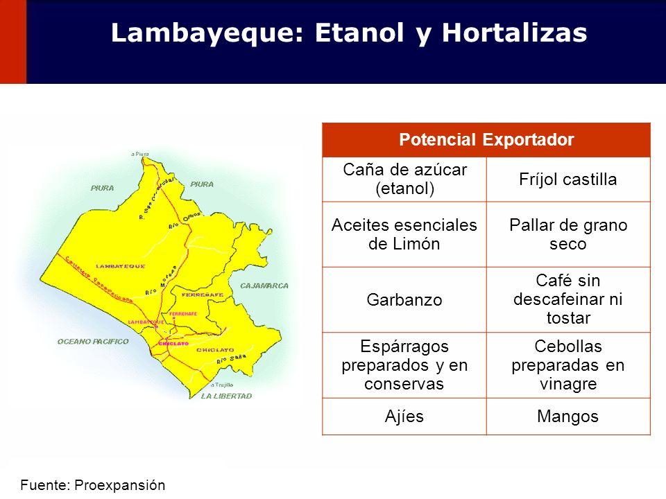 41 Potencial Exportador Caña de azúcar (etanol) Fríjol castilla Aceites esenciales de Limón Pallar de grano seco Garbanzo Café sin descafeinar ni tost