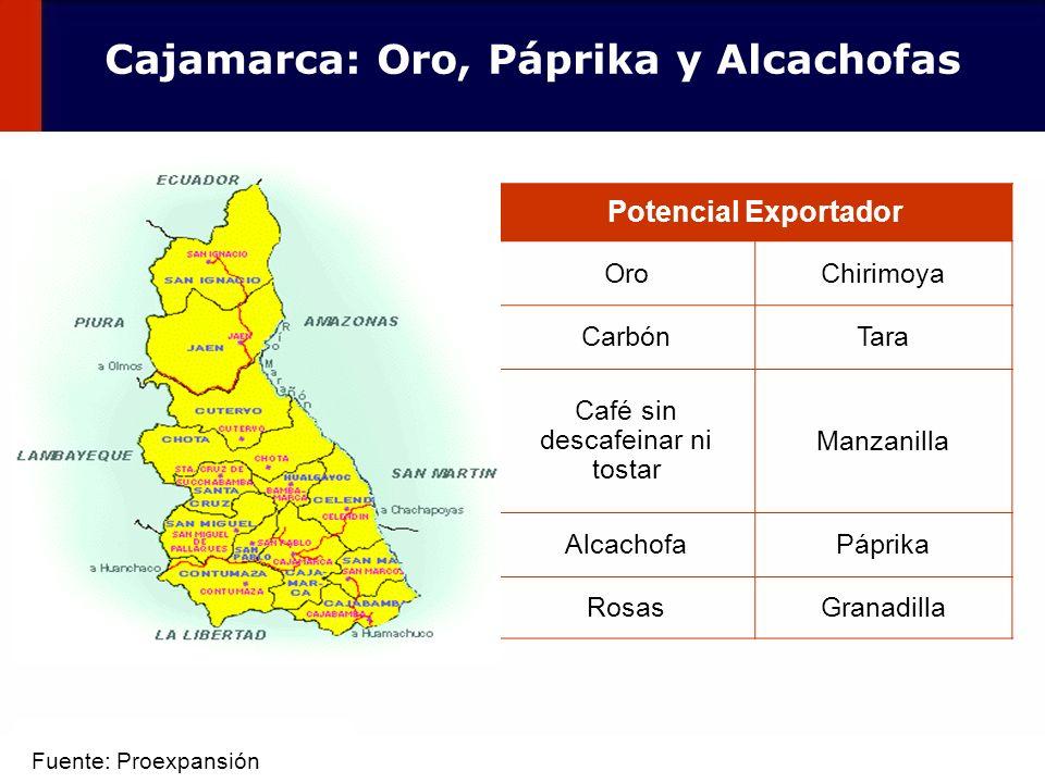 42 Potencial Exportador OroChirimoya CarbónTara Café sin descafeinar ni tostar Manzanilla AlcachofaPáprika RosasGranadilla Cajamarca: Oro, Páprika y A